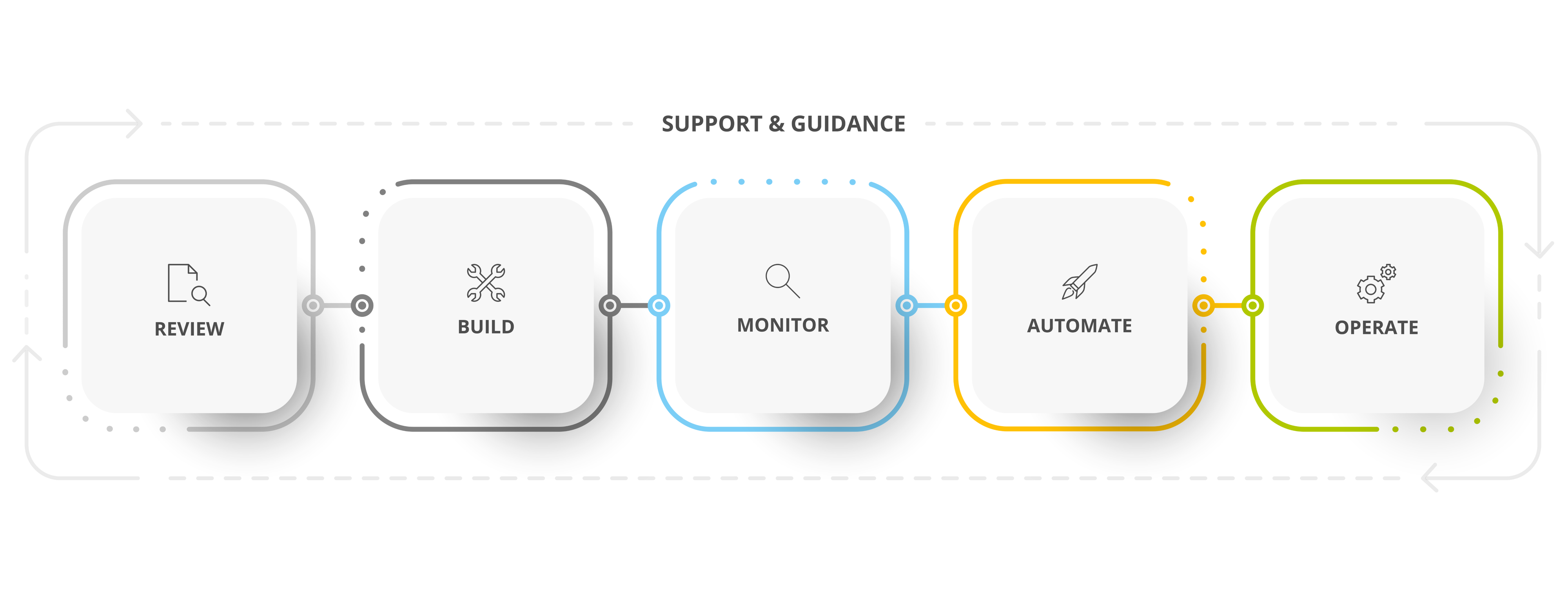 Bild Support & Guidance AWS Managed Services