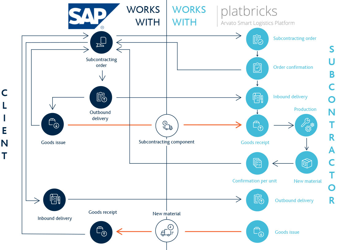 Subcontracting with SAP® and platbricks